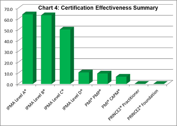 Certification Effectiveness Summary