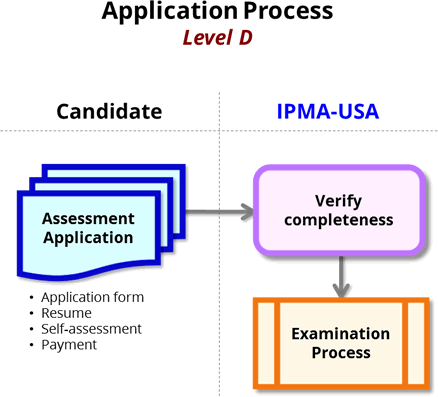 Application Process, Level D