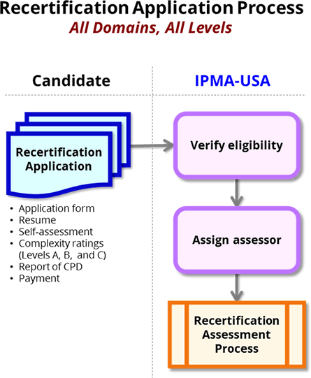 recert application process