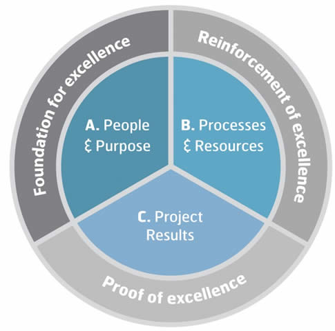 Project Excellence Baseline